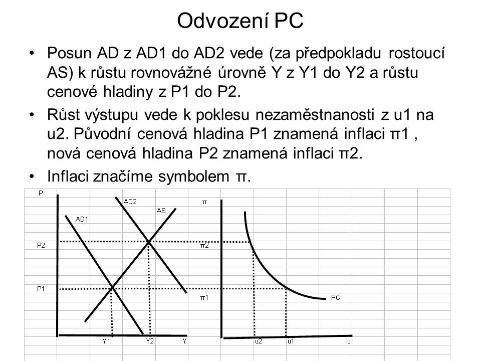 Odvození PC Posun AD z AD1 do AD2 vede (za předpokladu rostoucí AS) k růstu rovnovážné úrovně Y z Y1 do Y2 a růstu cenové hladiny z P1 do P2.