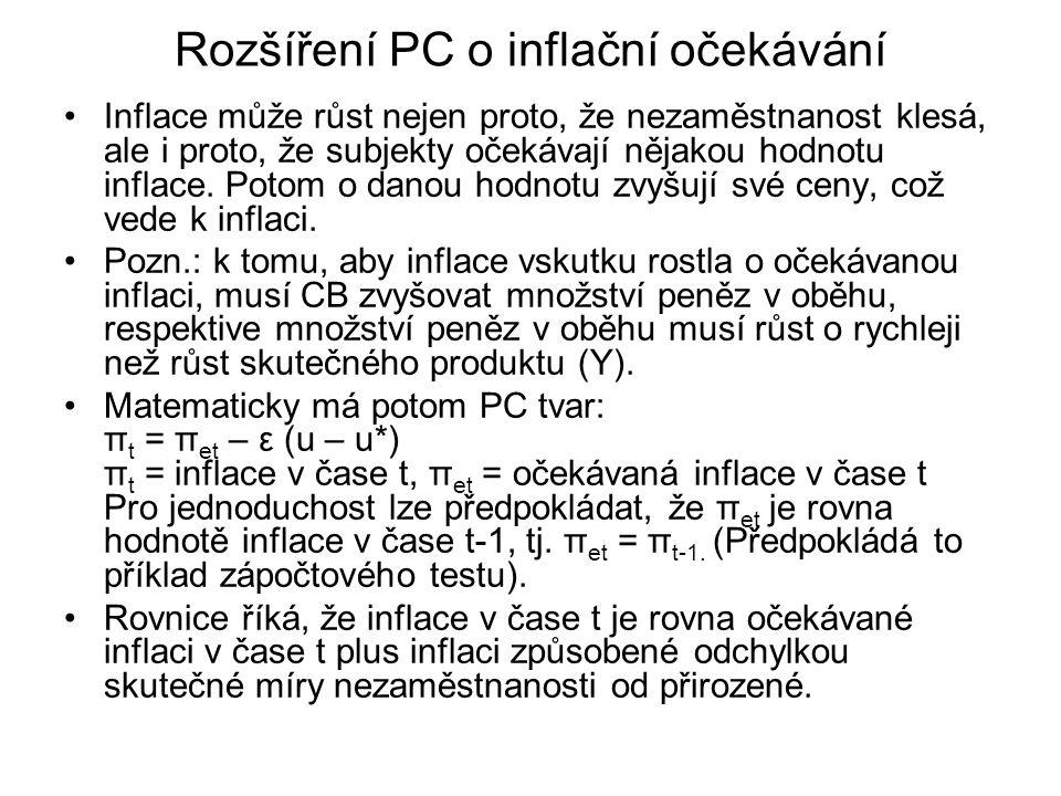 Rozšíření PC o inflační očekávání