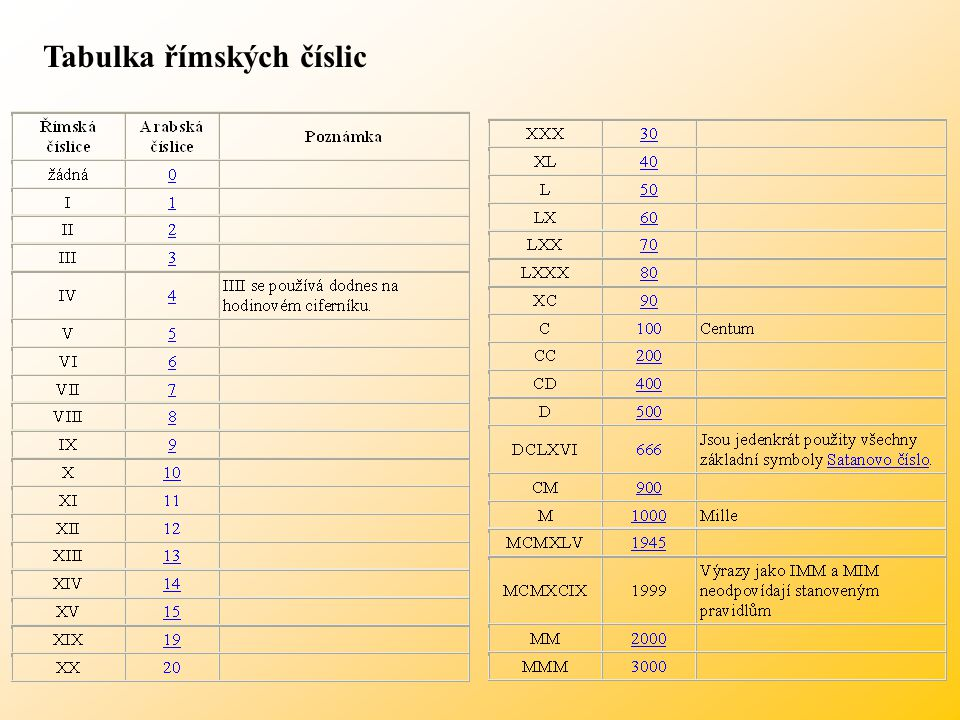 Tabulka římských číslic