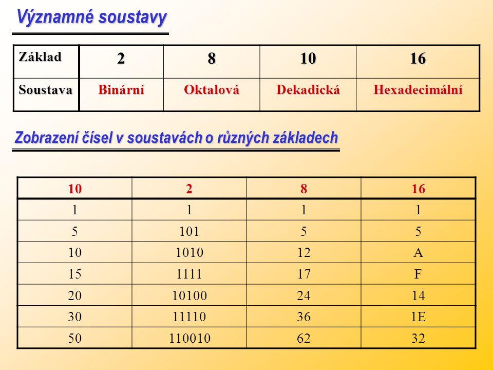 Významné soustavy Základ. 2. 8. 10. 16. Soustava. Binární. Oktalová. Dekadická. Hexadecimální.