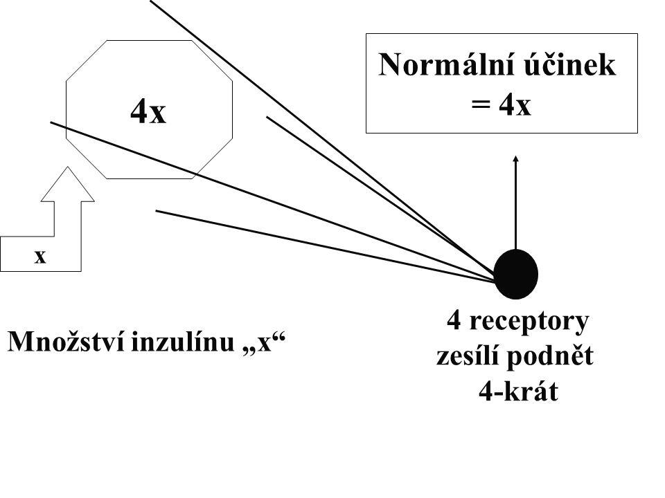 """4x Normální účinek = 4x 4 receptory Množství inzulínu """"x"""