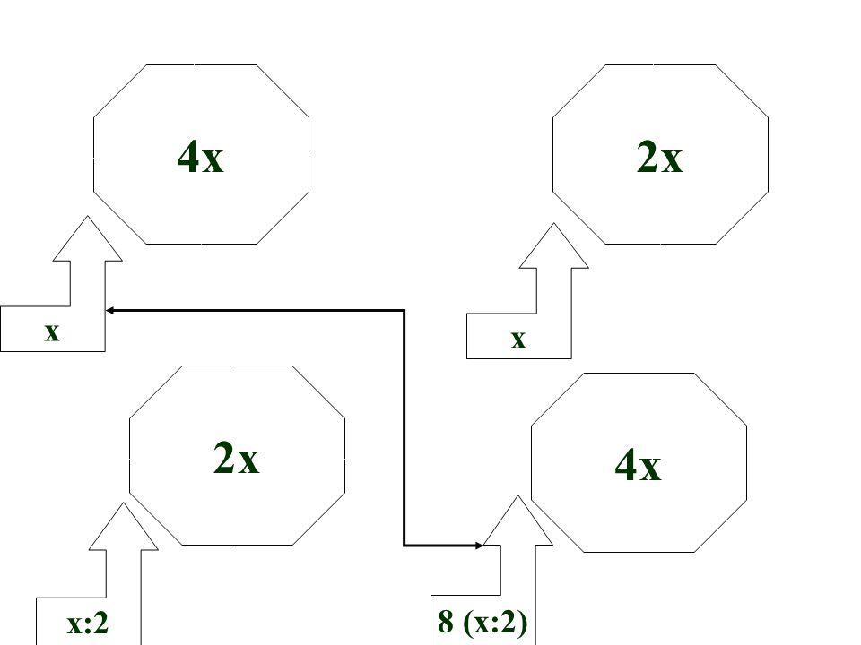 4x 2x x x 2x 4x 8 (x:2) x:2