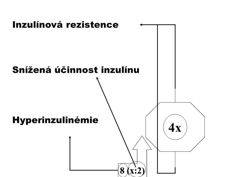 4x Inzulínová rezistence Snížená účinnost inzulínu Hyperinzulinémie