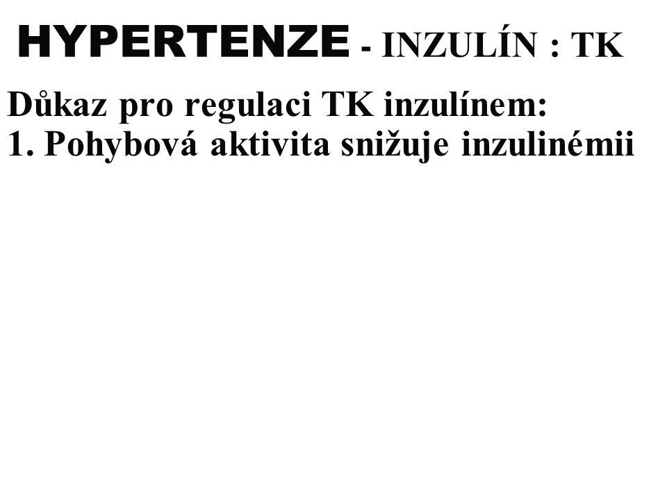 HYPERTENZE - INZULÍN : TK