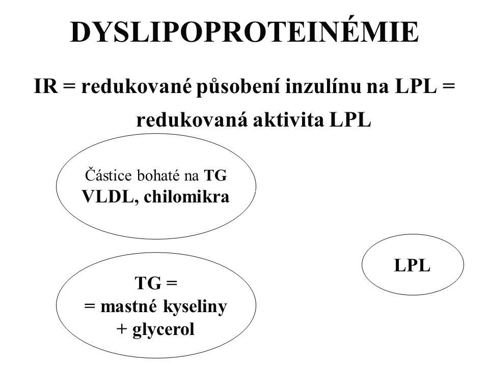 IR = redukované působení inzulínu na LPL = redukovaná aktivita LPL