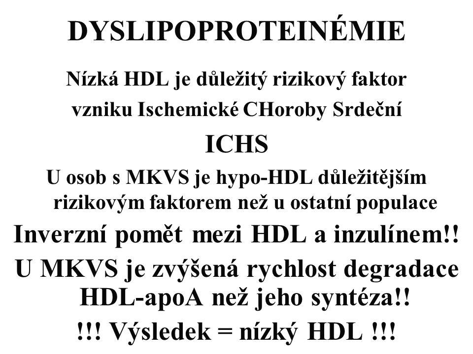 DYSLIPOPROTEINÉMIE ICHS Inverzní pomět mezi HDL a inzulínem!!