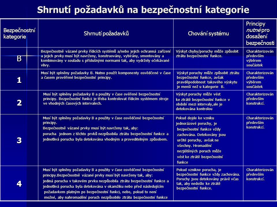 Shrnutí požadavků na bezpečnostní kategorie