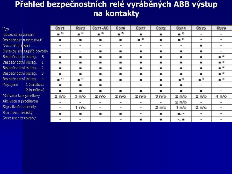 Přehled bezpečnostních relé vyráběných ABB výstup na kontakty