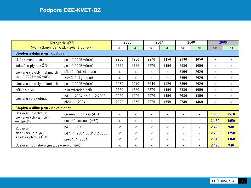 Podpora OZE-KVET-DZ 33 EGÚ Brno, a. s.