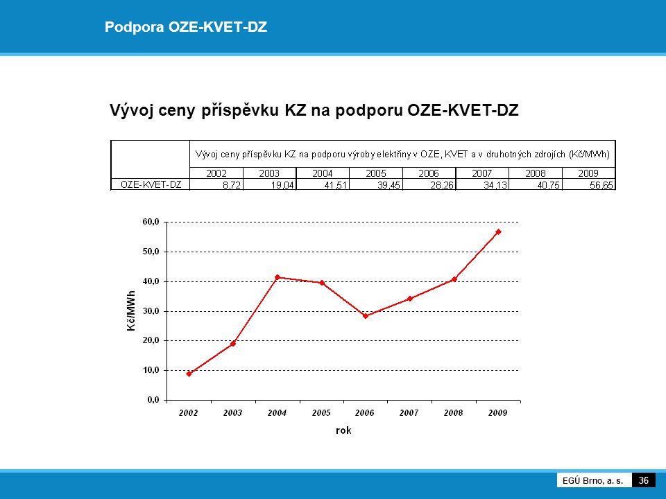 Vývoj ceny příspěvku KZ na podporu OZE-KVET-DZ