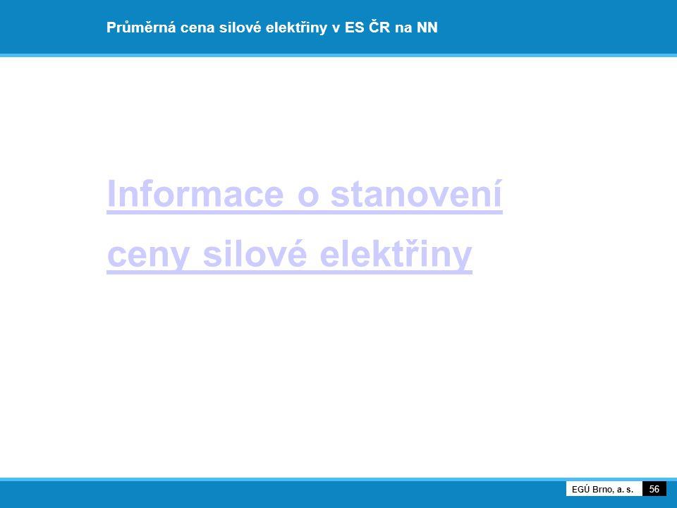 Průměrná cena silové elektřiny v ES ČR na NN