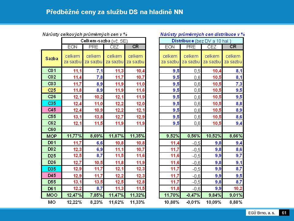 Předběžné ceny za službu DS na hladině NN