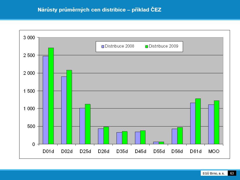 Nárůsty průměrných cen distribice – příklad ČEZ