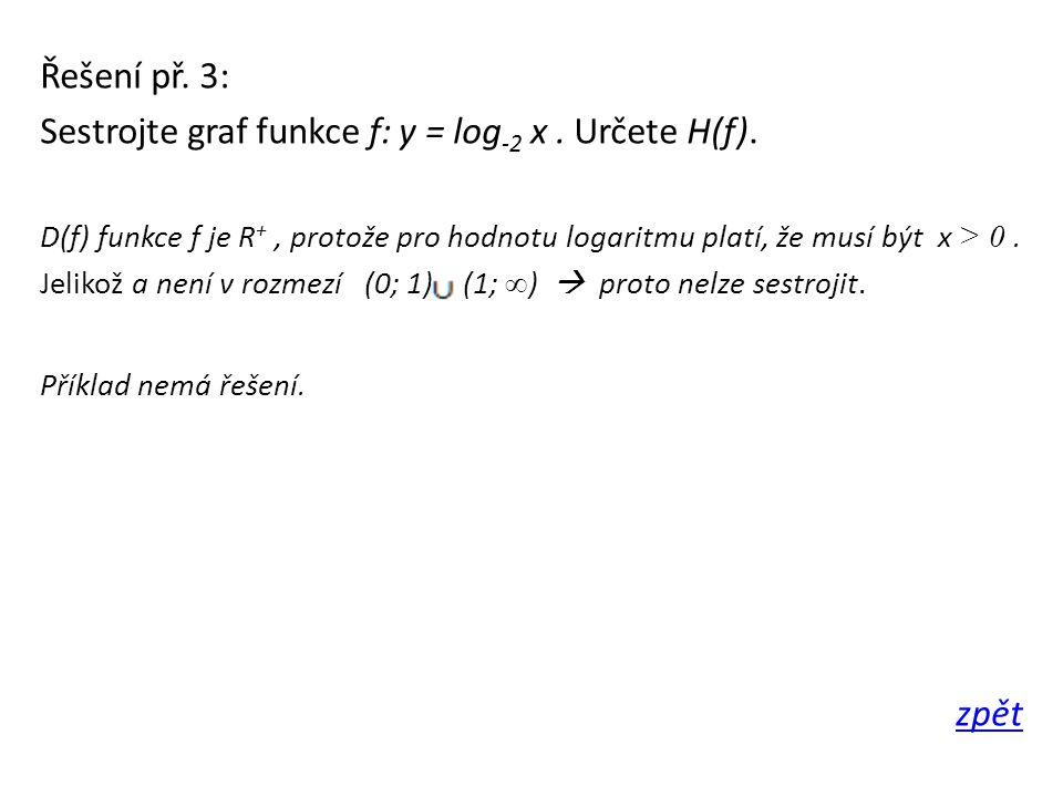Sestrojte graf funkce f: y = log-2 x . Určete H(f).