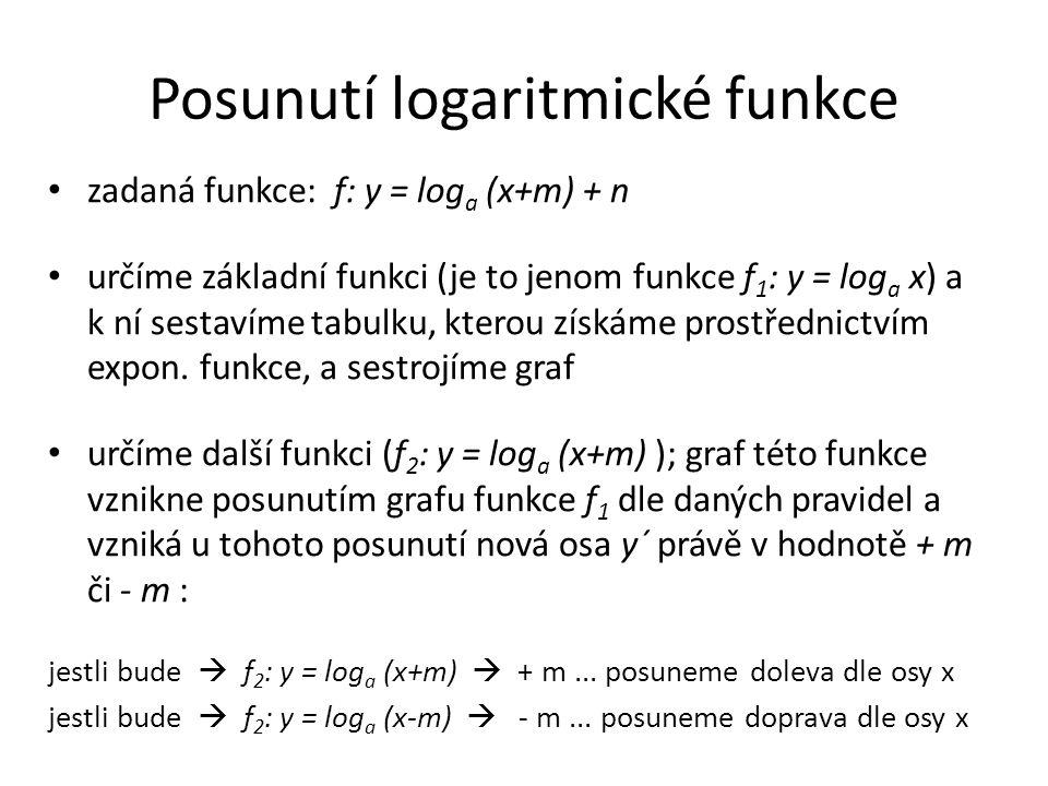 Posunutí logaritmické funkce