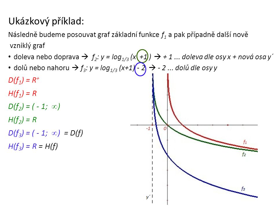 Ukázkový příklad: D(f1) = R+ H(f1) = R D(f2) = ( - 1; ∞) H(f2) = R