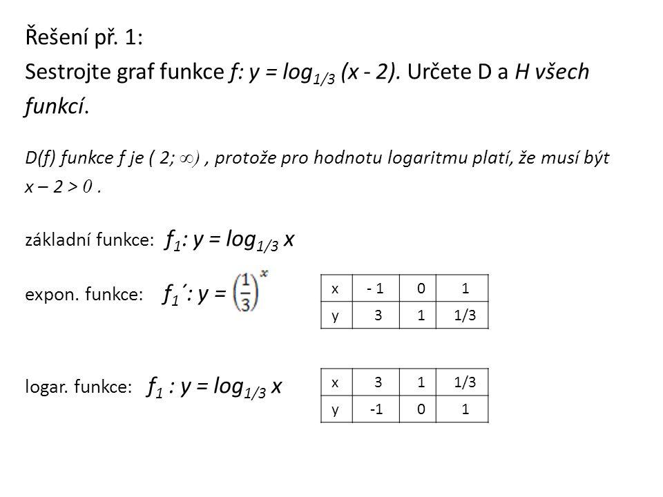 Sestrojte graf funkce f: y = log1/3 (x - 2). Určete D a H všech