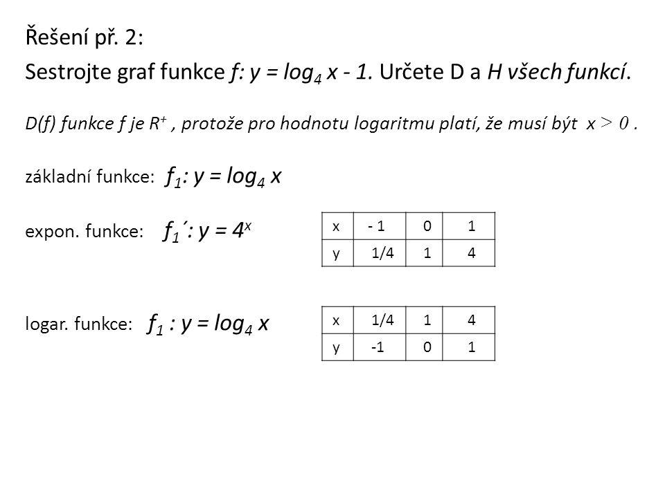 Sestrojte graf funkce f: y = log4 x - 1. Určete D a H všech funkcí.