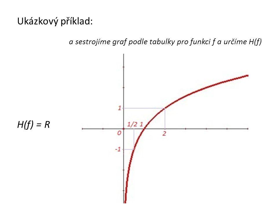 Ukázkový příklad: H(f) = R