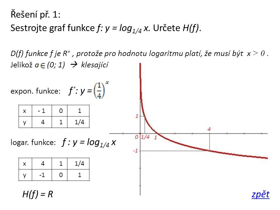 Sestrojte graf funkce f: y = log1/4 x. Určete H(f).