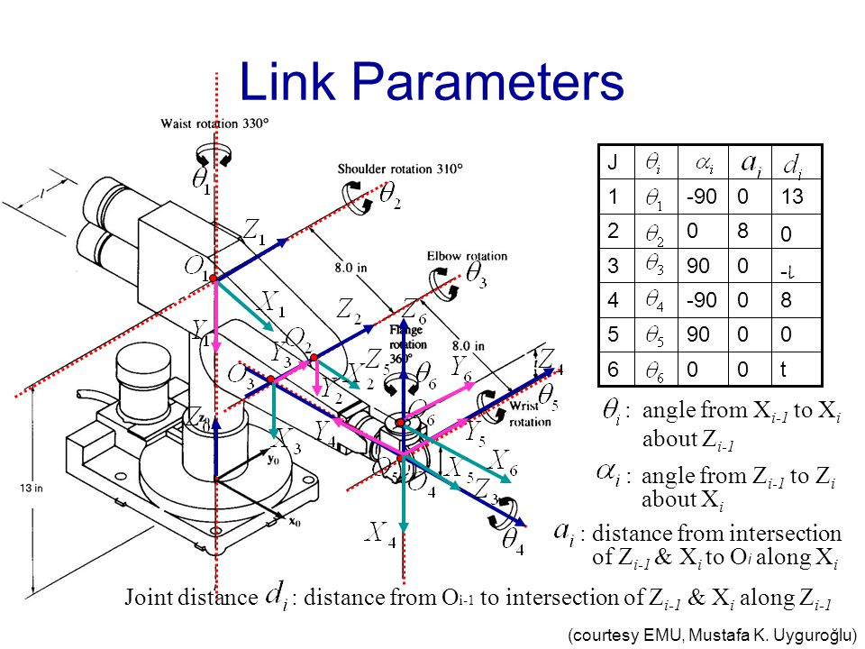 Link Parameters : angle from Xi-1 to Xi about Zi-1