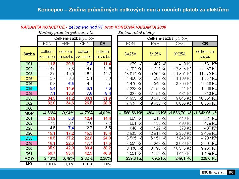 Koncepce – Změna průměrných celkových cen a ročních plateb za elektřinu