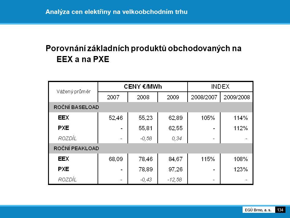 Analýza cen elektřiny na velkoobchodním trhu