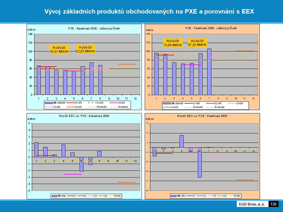 Vývoj základních produktů obchodovaných na PXE a porovnání s EEX