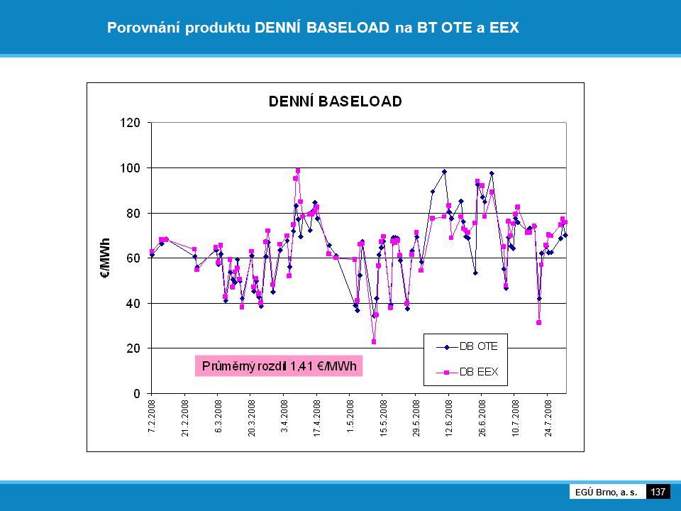 Porovnání produktu DENNÍ BASELOAD na BT OTE a EEX