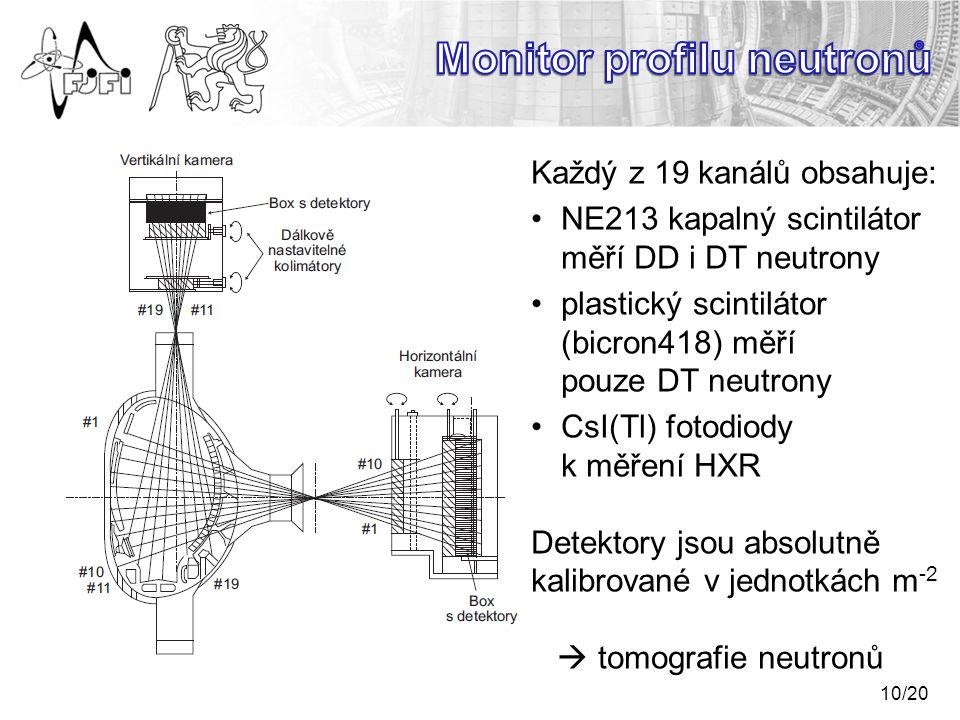 Monitor profilu neutronů