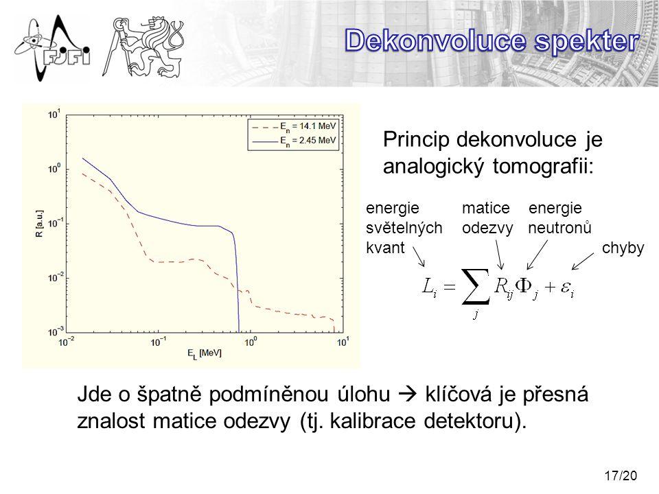 Dekonvoluce spekter Princip dekonvoluce je analogický tomografii:
