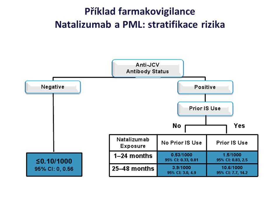 Příklad farmakovigilance Natalizumab a PML: stratifikace rizika