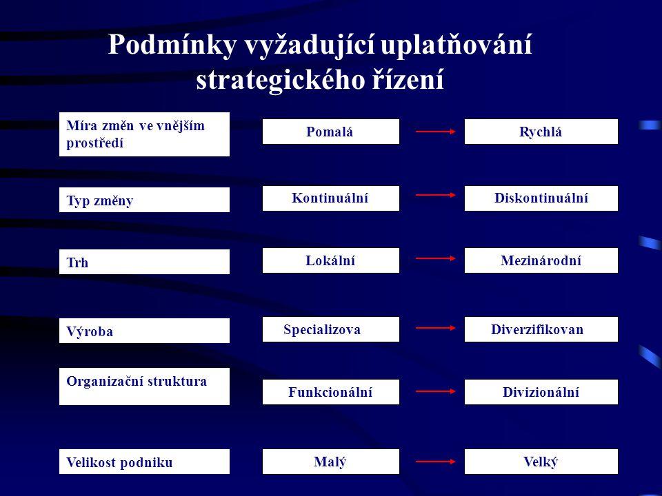 Podmínky vyžadující uplatňování strategického řízení