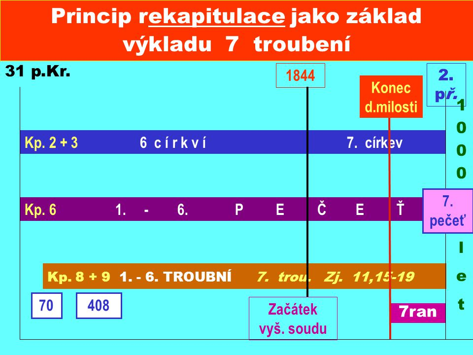 Princip rekapitulace jako základ výkladu 7 troubení