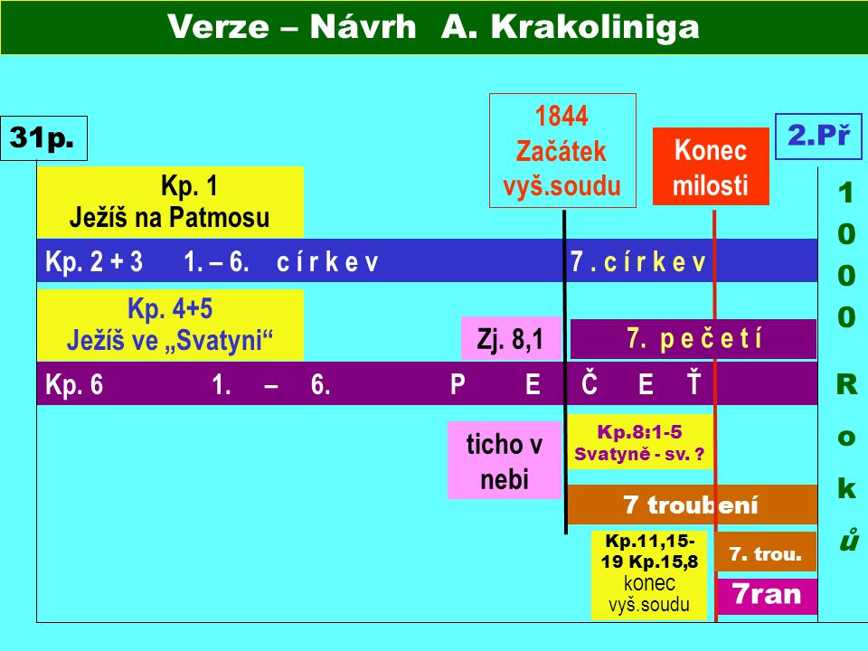 Verze – Návrh A. Krakoliniga