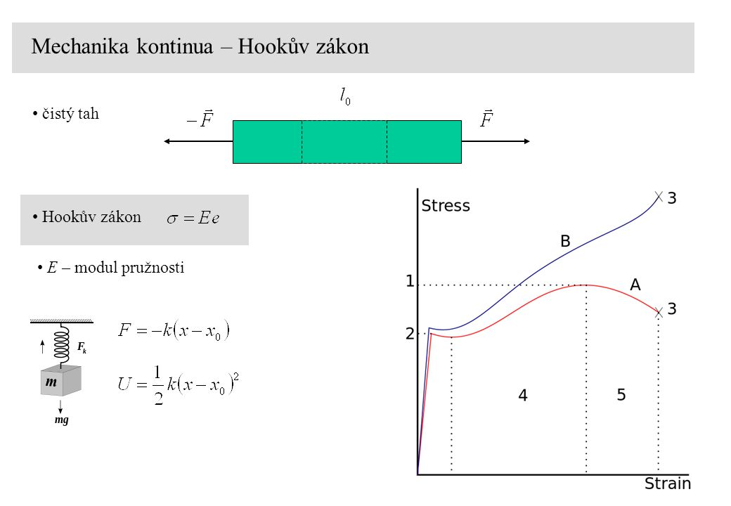 Mechanika kontinua – Hookův zákon