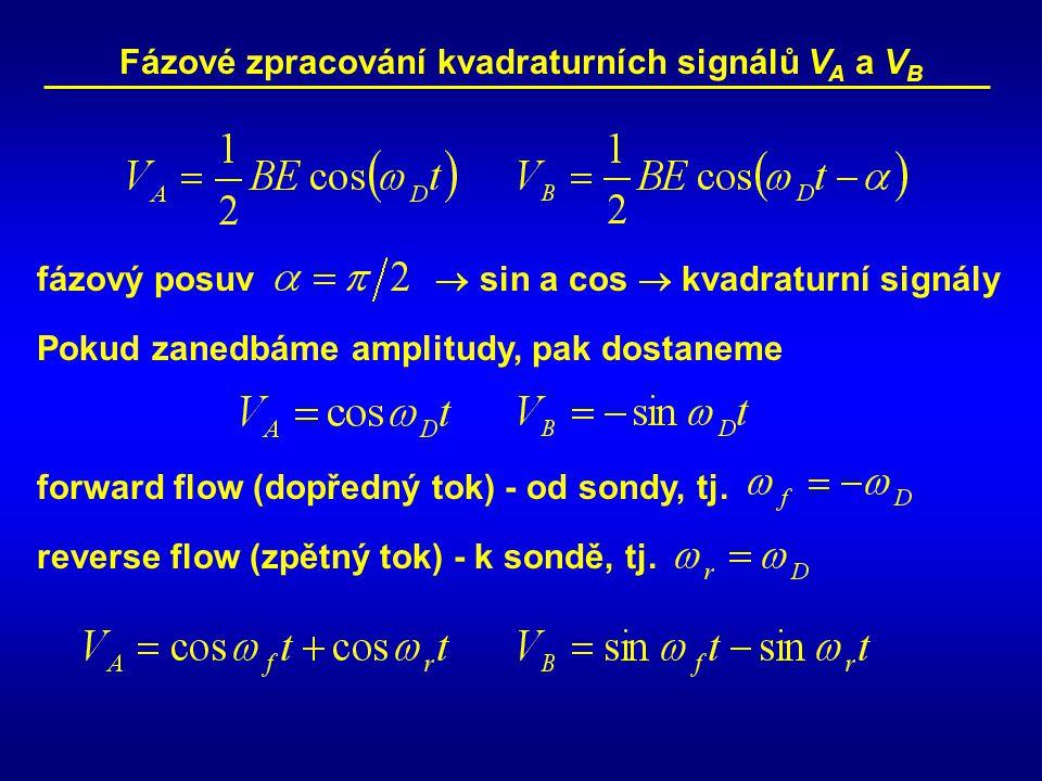 Fázové zpracování kvadraturních signálů VA a VB