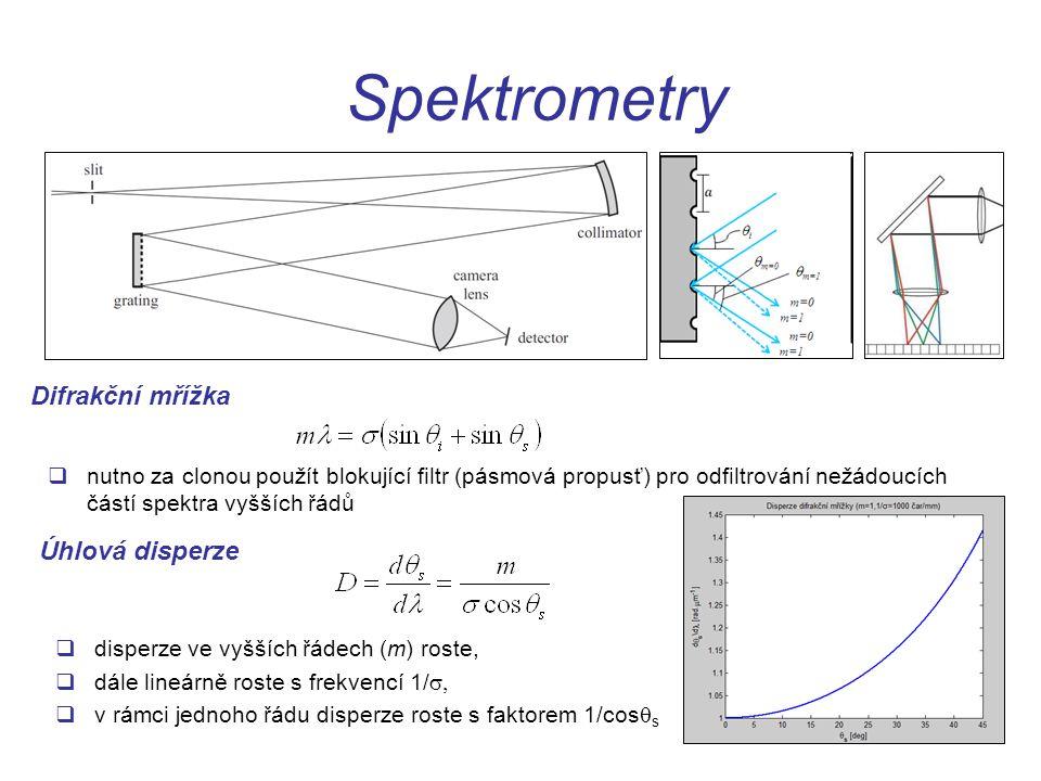 Spektrometry Difrakční mřížka Úhlová disperze