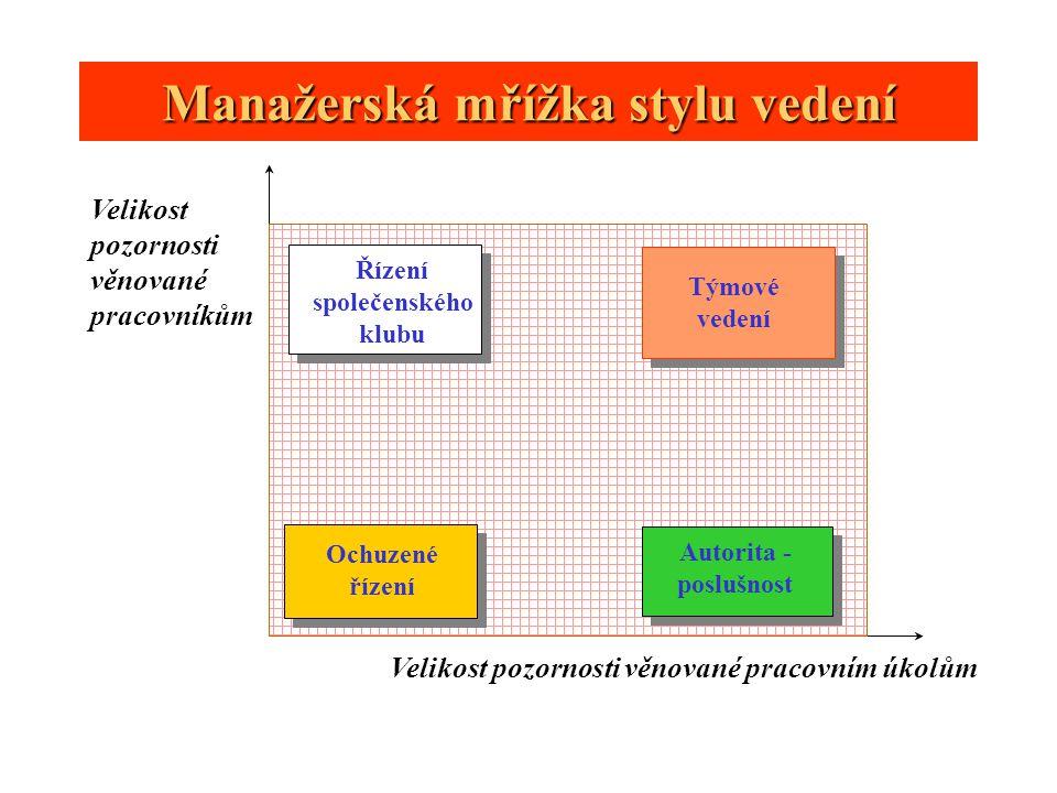 Manažerská mřížka stylu vedení