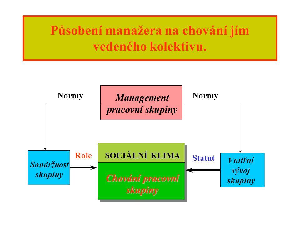 Působení manažera na chování jím vedeného kolektivu.