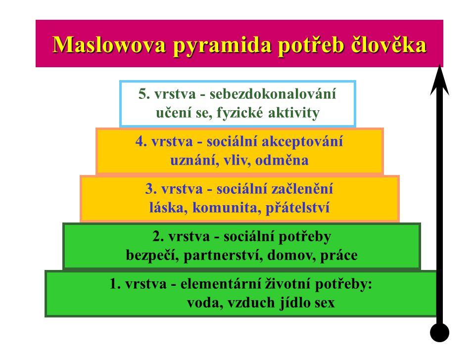 Maslowova pyramida potřeb člověka