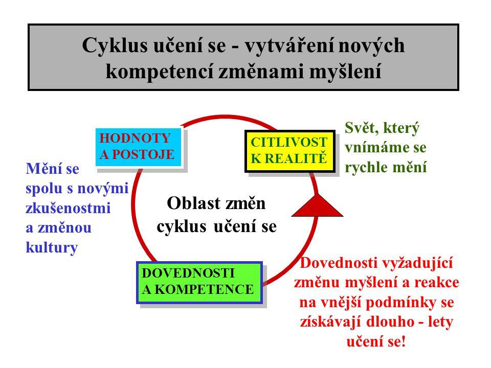 Cyklus učení se - vytváření nových kompetencí změnami myšlení