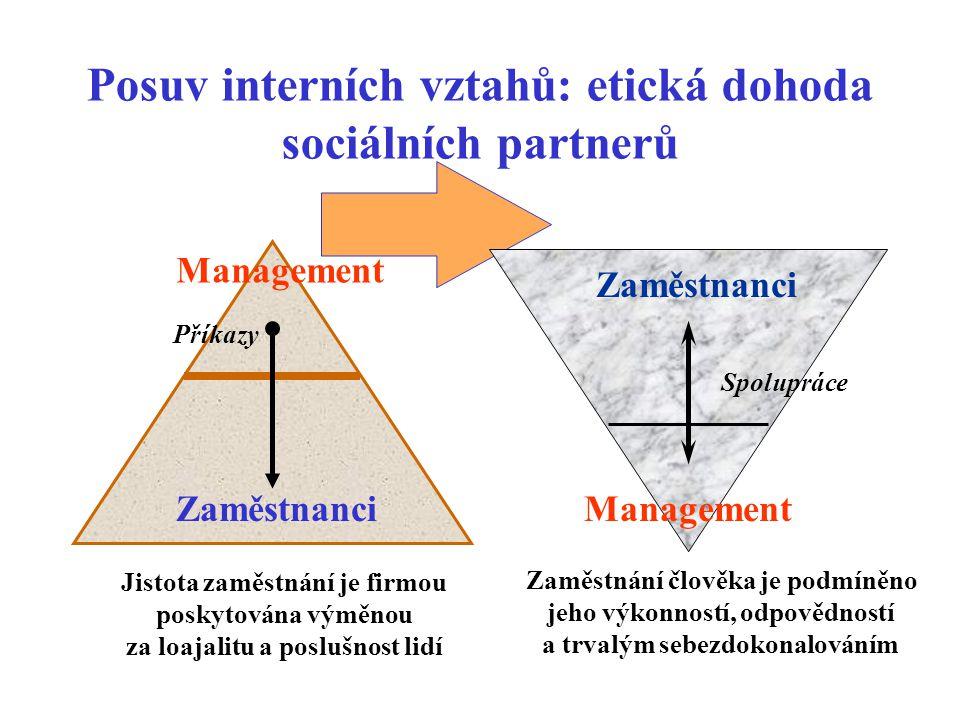 Posuv interních vztahů: etická dohoda sociálních partnerů