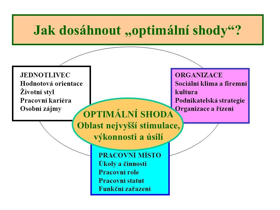 """Jak dosáhnout """"optimální shody"""