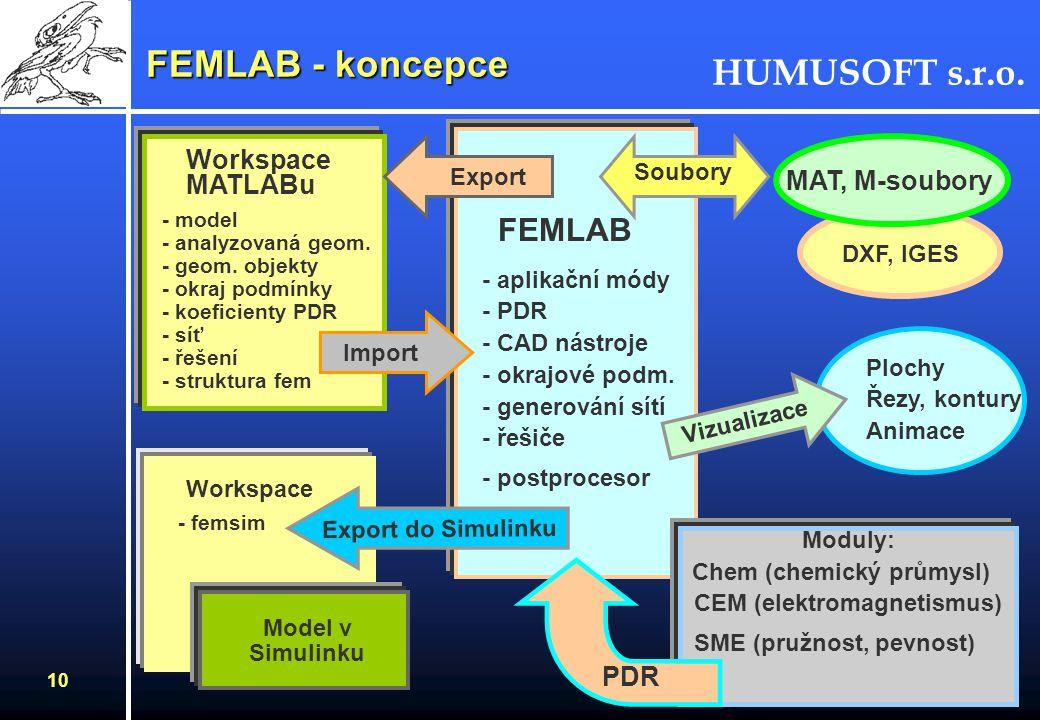 FEMLAB - koncepce FEMLAB Workspace MATLABu MAT, M-soubory PDR