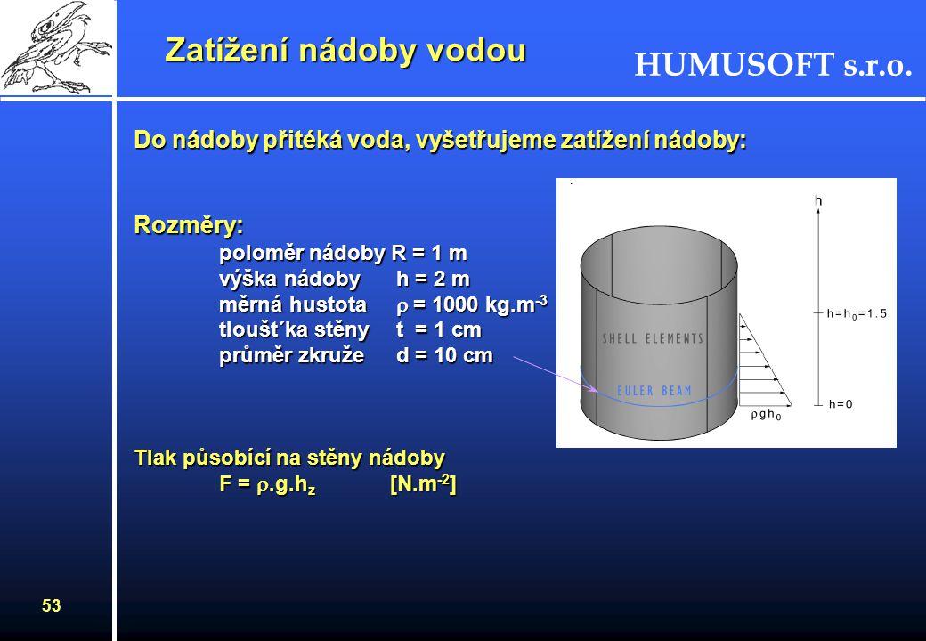 Zatížení nádoby vodou Do nádoby přitéká voda, vyšetřujeme zatížení nádoby: Rozměry: poloměr nádoby R = 1 m.