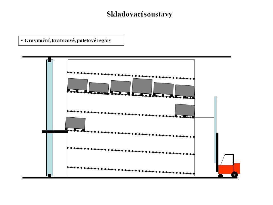 Skladovací soustavy Gravitační, krabicové, paletové regály
