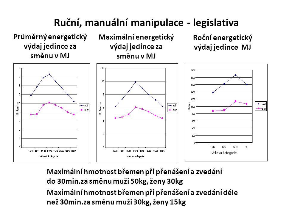 Ruční, manuální manipulace - legislativa