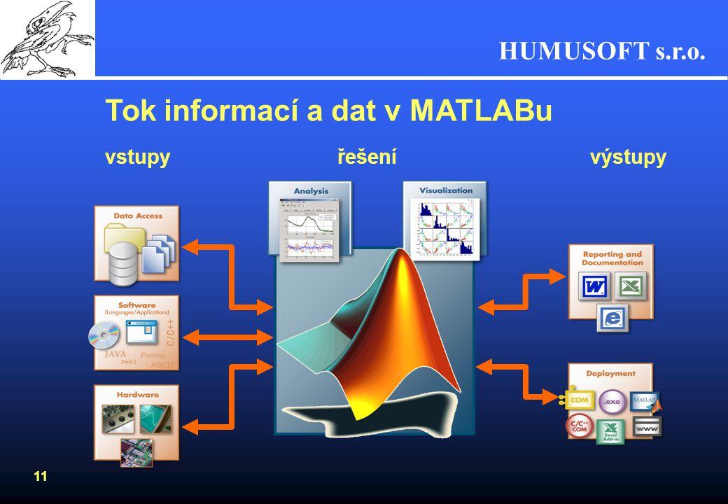 Tok informací a dat v MATLABu