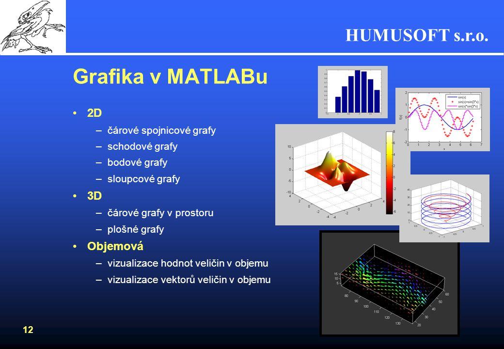Grafika v MATLABu 2D 3D Objemová čárové spojnicové grafy